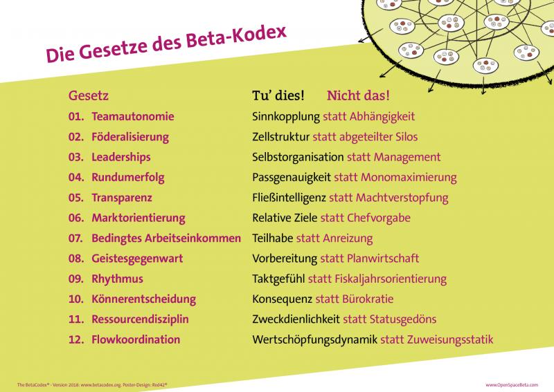 BetaCodex